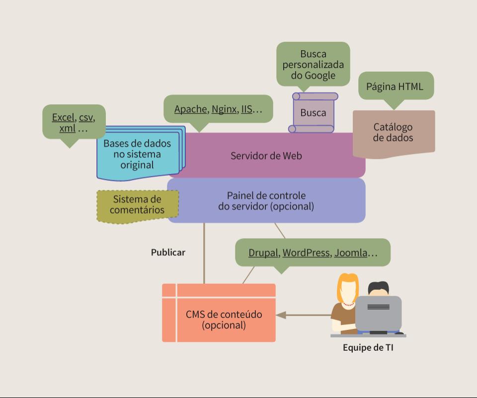 Macintosh HD:Users:cburle:Documents:W3C Br:Dados Abertos:SPUK:Guias Abertura de Dados e Web Semântica:Ilustrações:arte_final_figuras_guia_de_abertura_de_dados:PNG:fig_pag45.png