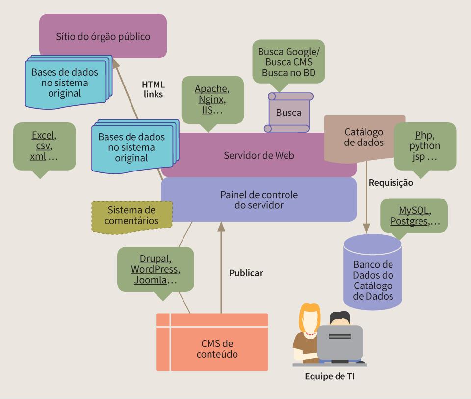 Macintosh HD:Users:cburle:Documents:W3C Br:Dados Abertos:SPUK:Guias Abertura de Dados e Web Semântica:Ilustrações:arte_final_figuras_guia_de_abertura_de_dados:PNG:fig_pag47.png