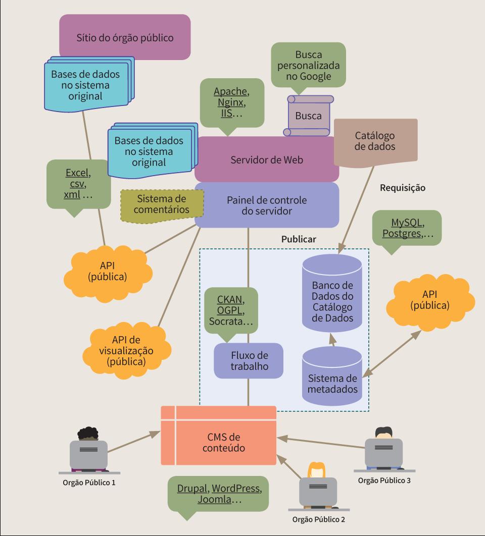Macintosh HD:Users:cburle:Documents:W3C Br:Dados Abertos:SPUK:Guias Abertura de Dados e Web Semântica:Ilustrações:arte_final_figuras_guia_de_abertura_de_dados:PNG:fig_pag50.png